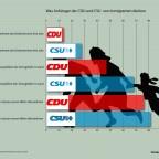 Was denken Anhänger der CDU und CSU über Immigranten?