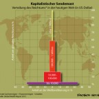 Kapitalistischer Reichtum in der Welt