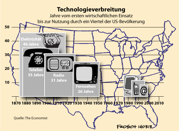 Konsumgütertechnologie