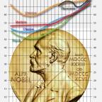 Nobelpreisgreise