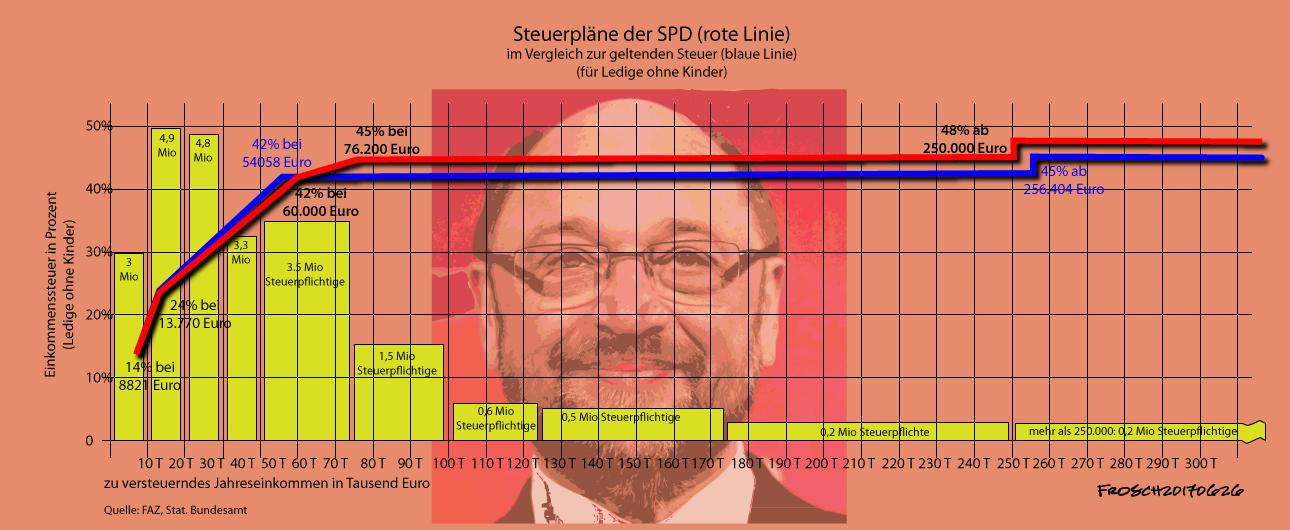 Steuerpläne der SPD
