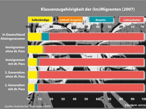 Klassenzugehörigkeit der Migranten