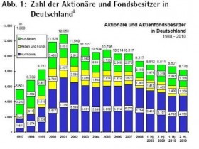Aktienbesitz in Deutschland