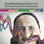 Produktivität der kapitalistischen Kernzone 1974-2014