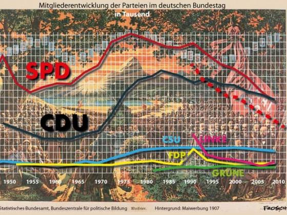 Parteimitglieder 1950 - 2010