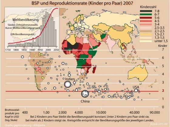 Geburten und Reproduktionsrate