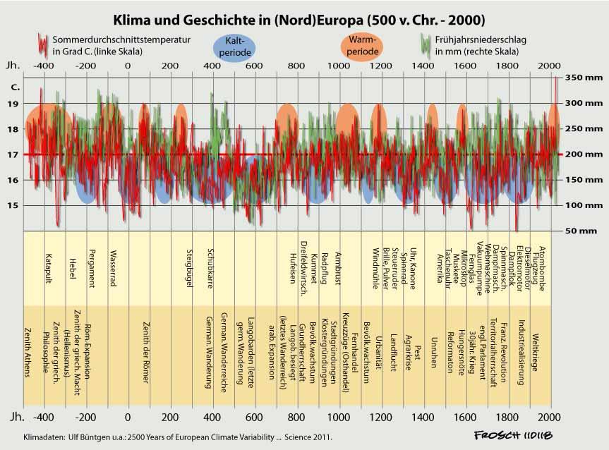 Klima und Geschichte in Europa