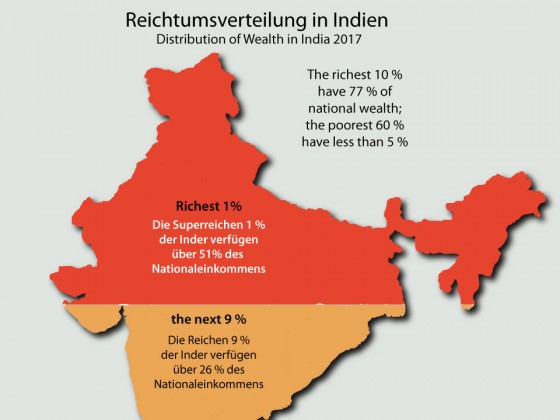 Distribution of Wealth in India