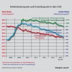 Arbeitslosenquote und Erwerbsquote in den USA seit der Krise