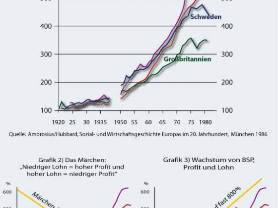 Ausbeutung in Europa