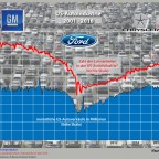 US-Autoindustrie 2001 - 2017