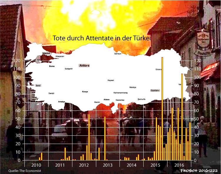 Attentatsopfer in der Türkei 2010 - 2016