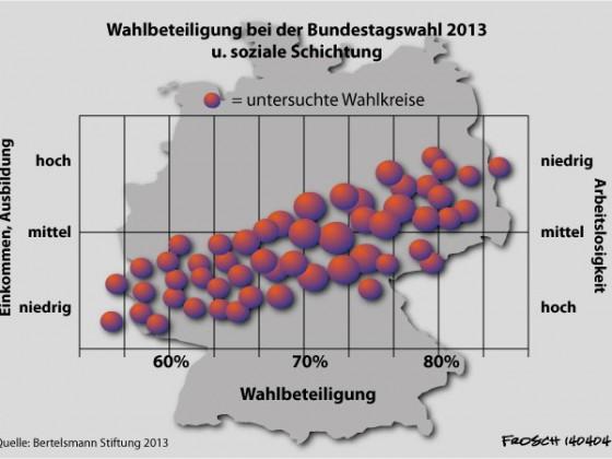 Wahlbeteiligung und soziale Schicht