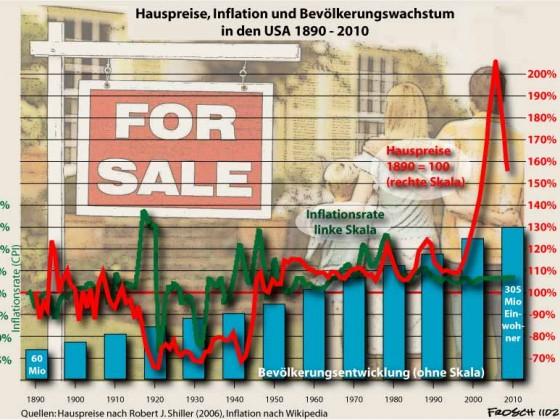 Hauspreise in den USA
