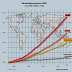 Weltwirtschaft 1998 bis 2018