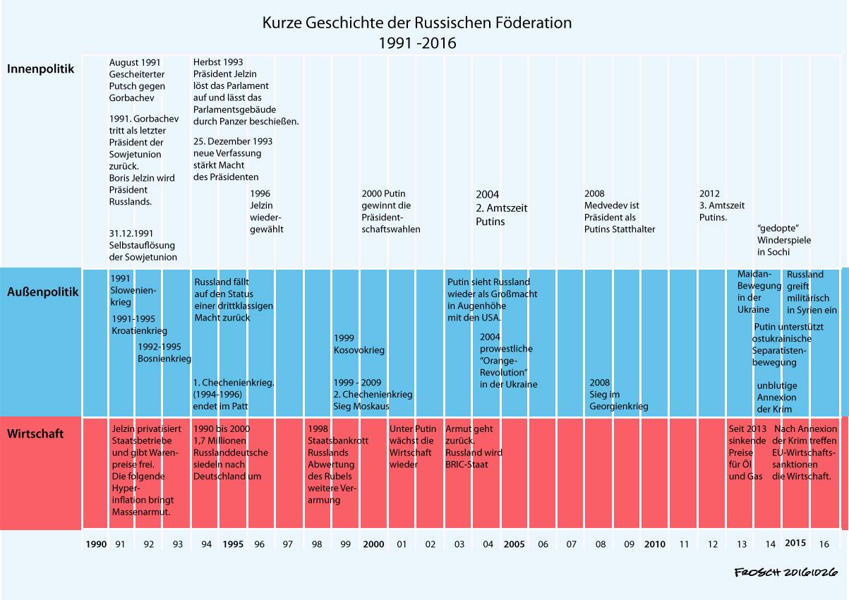 Kurze Geschichte der Russischen Föderation 1991-2016