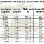Akkumulation des Kapitals in absoluten Zahlen