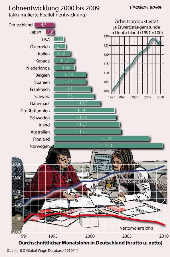 Lohnentwicklung 2000 - 2009