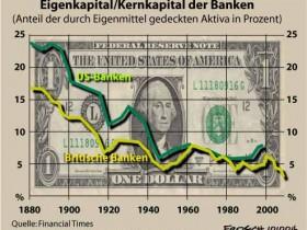 Banken: Eigenkapital seit 1880