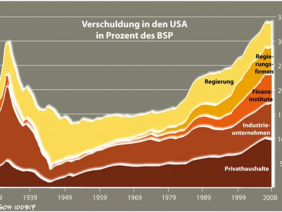 Verschuldung in den USA