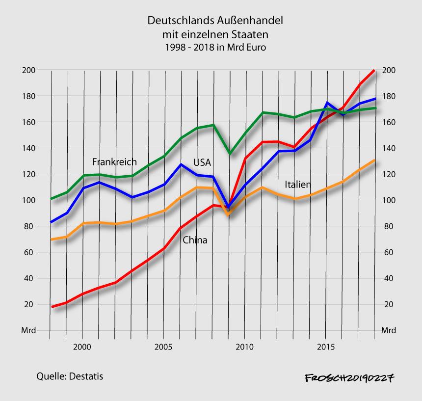 Deutschlands Handel mit China 1998-2018
