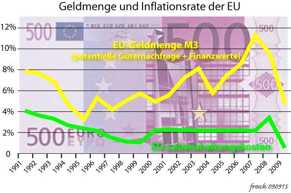 Geldmenge in der EU