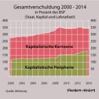 Verschuldung der kapitalistischen Kernzone
