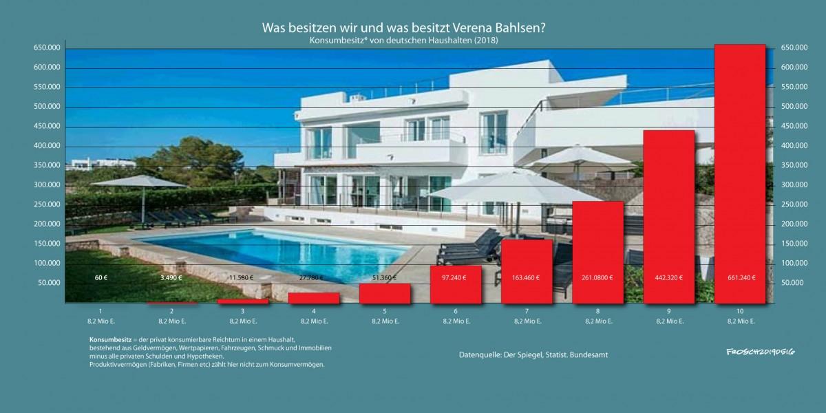 Was besitzt Verena Bahlsen?