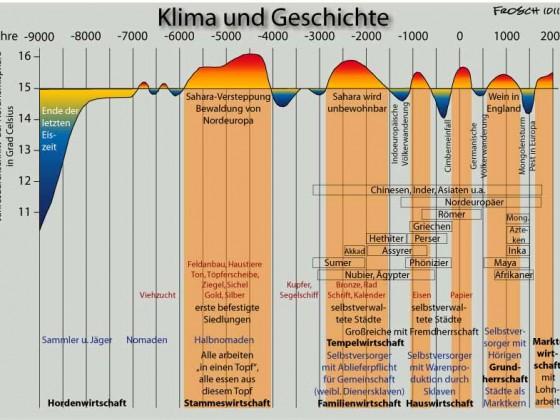 Klima und Geschichte