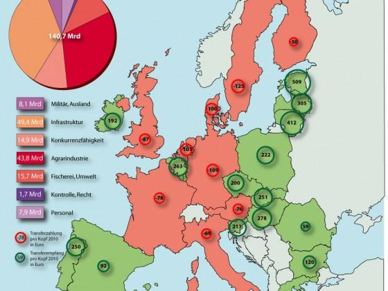 EU_finanzen