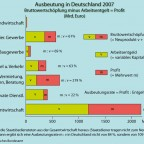 Ausbeutung der Lohnarbeit in Deutschland