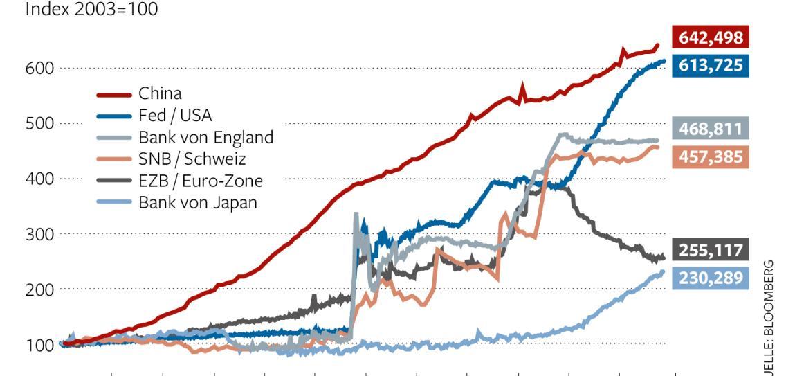 Verbindlichkeiten der sechs großen Notenbanken