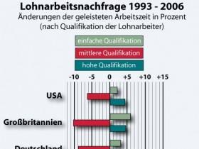 Arbeitsnachfrage nach Qualifikation