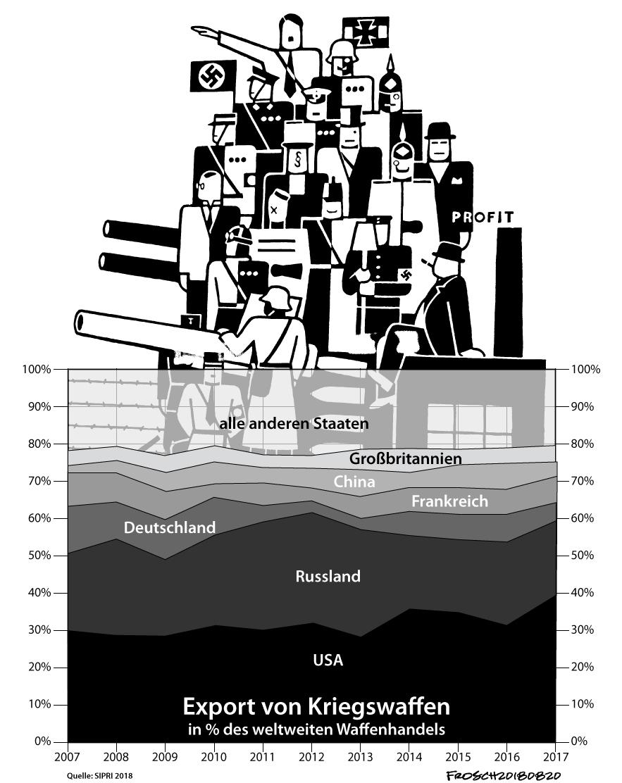 Exporte von Kriegswaffen 2007-2017
