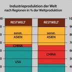 Industrieproduktion der kapitalistischen Kernzone und kap. Peripherie 1990 - 2013