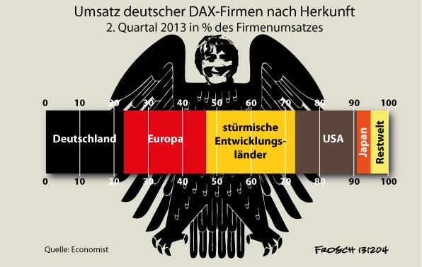 DAX-Firnen: Umsatz deutscher Firmen