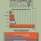 Weltwirtschaft 2012