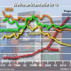 Weltmarktanteile 1970 - 2015
