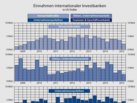 Womit verdienen Großbanken Geld?