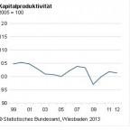 Profitrate in Deutschland