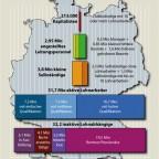 Klassen und Schichten in Deutschland