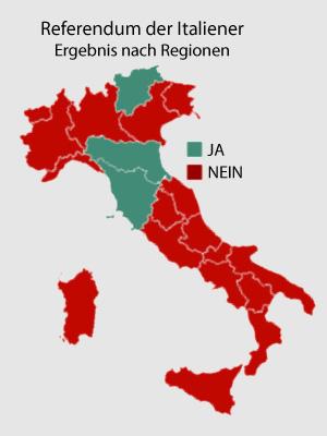Referendum der Italiener
