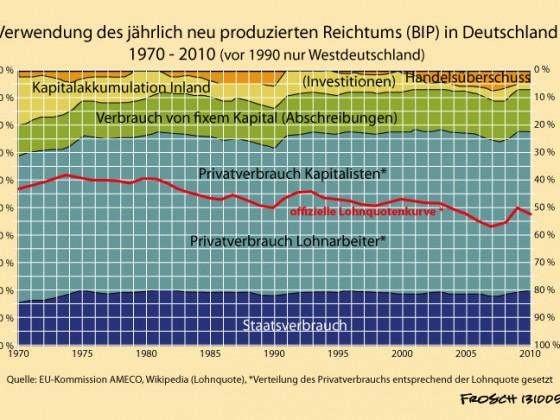 Verwendung des Nationaleinkommens in Deutschland