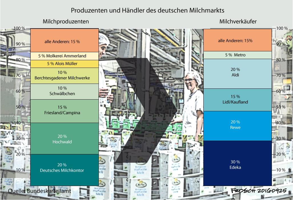 Milchproduzenten und Milchhändler in Deutschland 2010