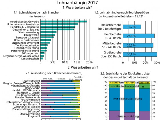 Elend der Lohnarbeit in Deutschland