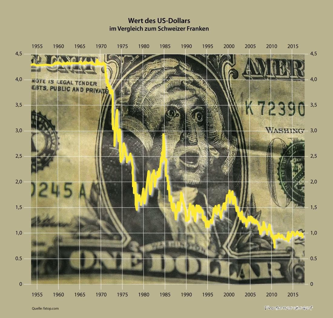 Absturz des US-Dollars seit 1955