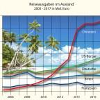 Auslandsreisen 2005 bis 2017