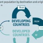 Weltweite Migration 2015