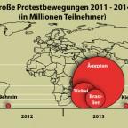Protestbewegungen 2011 - 2014