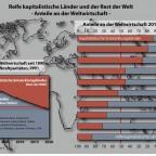 Weltwirtschaft nach Regionen und Branchen